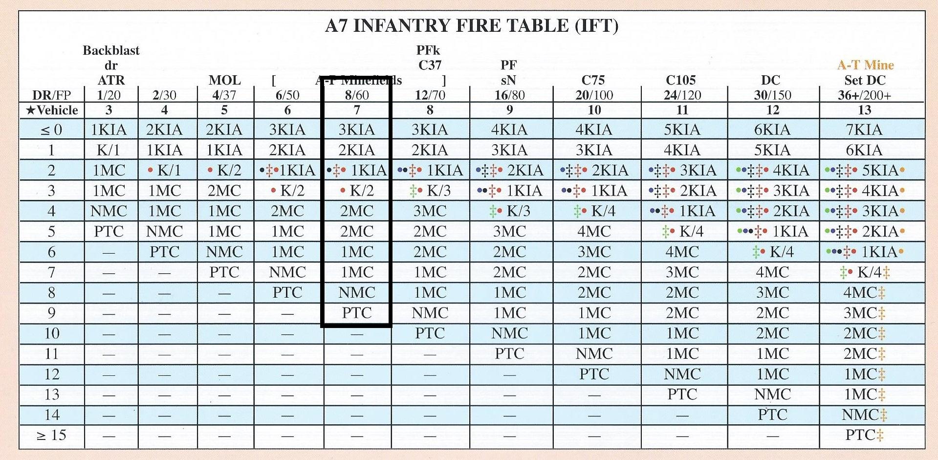 8 firepower table