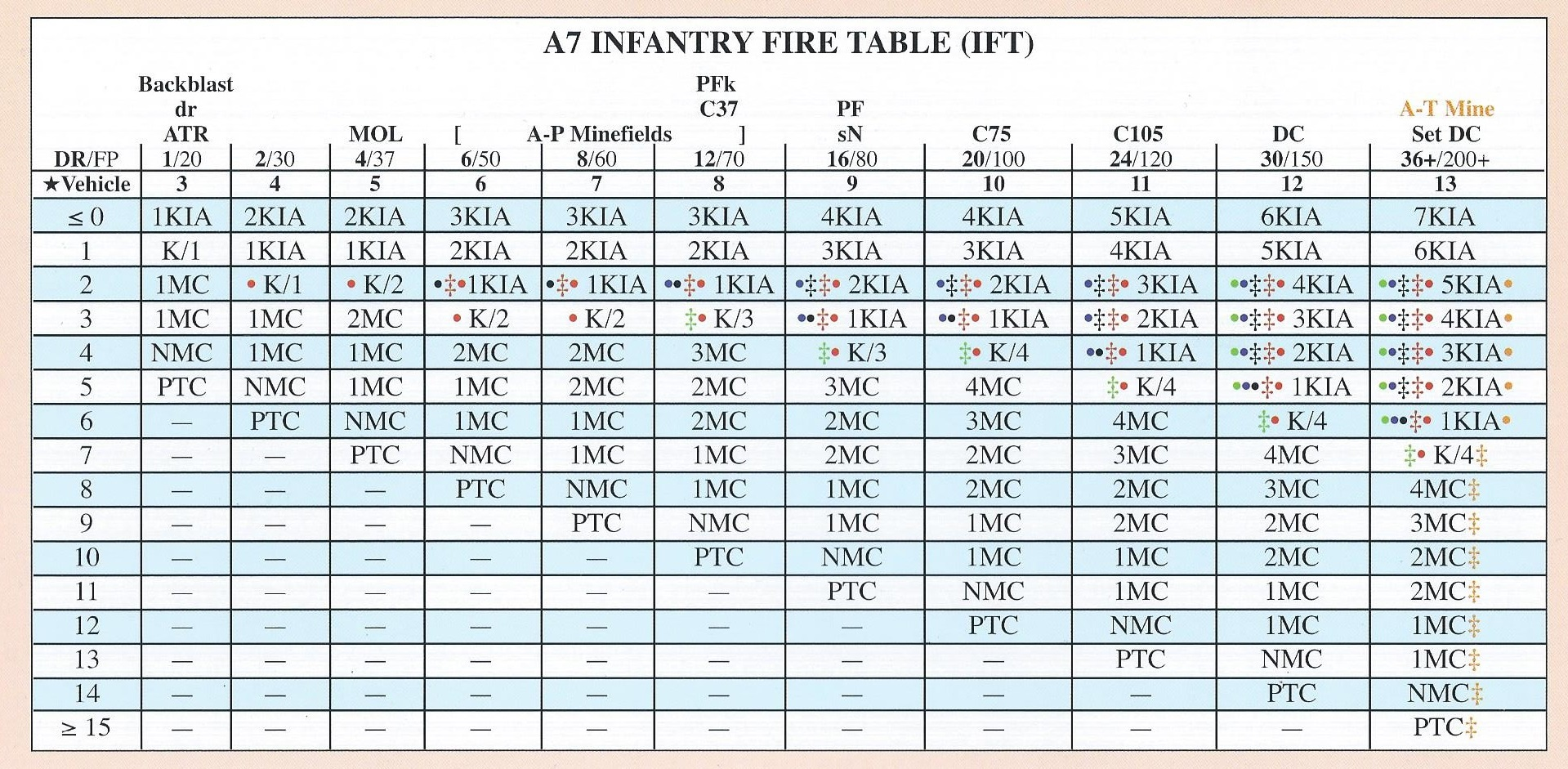 Infantry Firepower table known as the IFT